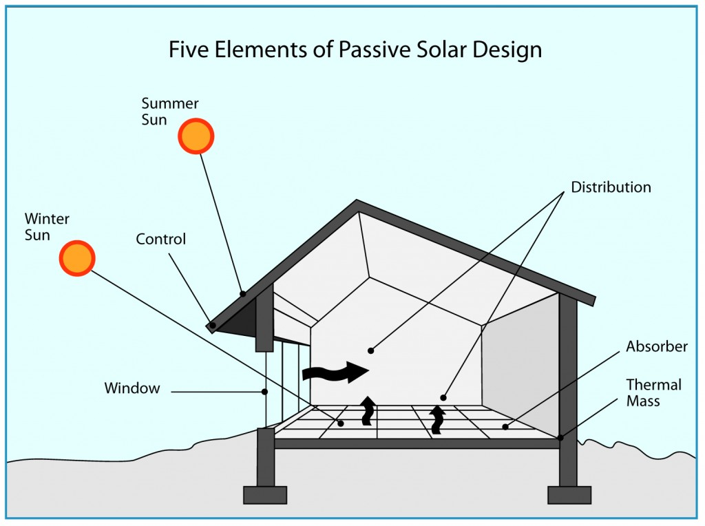 Passive Solar « Green Energy Times