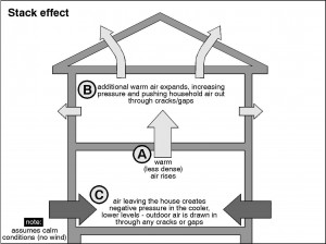 Illustration of the stack effect. Exterior buoyancy forces push against the first floor walls, create a negative pressure environment inside, displacing warm air to the second floor, creating a positive pressure environment which forces conditioned air through building openings. Credit: Energize New York
