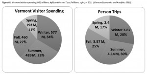 Vermont visitor spending (US$ Millions; left) and Person Trips (Millions; right) in 2011(Chmura Economics and Analytics 2011).