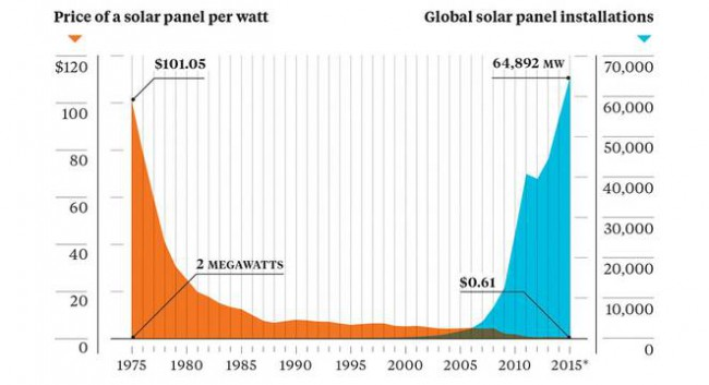 Image courtesy of the Earth Policy Institute/Bloomberg