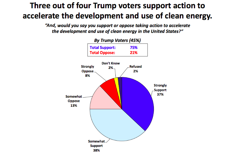 12-07-34-trump-voters-support-clean-energy