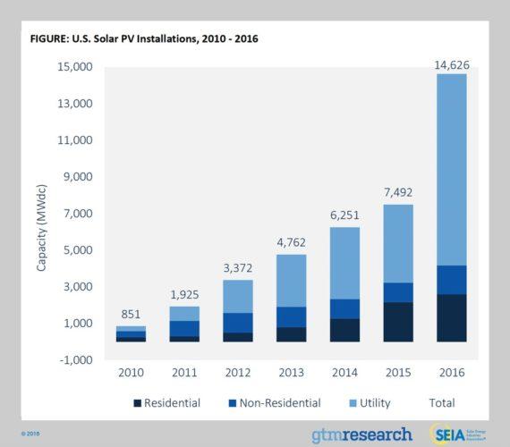 Growth in solar installations
