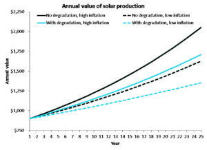 A graph of predicted value using different assumptions of solar panel degradation (either none or 0.7% per year) and electric rate inflation (either 3.5% or 2.5% per year). Each case starts with production of 6,000 kWh in year 1 at a value of 15 cents/kWh. Over 25 years, the case assuming no degradation and higher inflation adds up to 26% more total value than the case that assumes degradation and lower inflation. Which is right? Only time will tell. CC BY-SA.