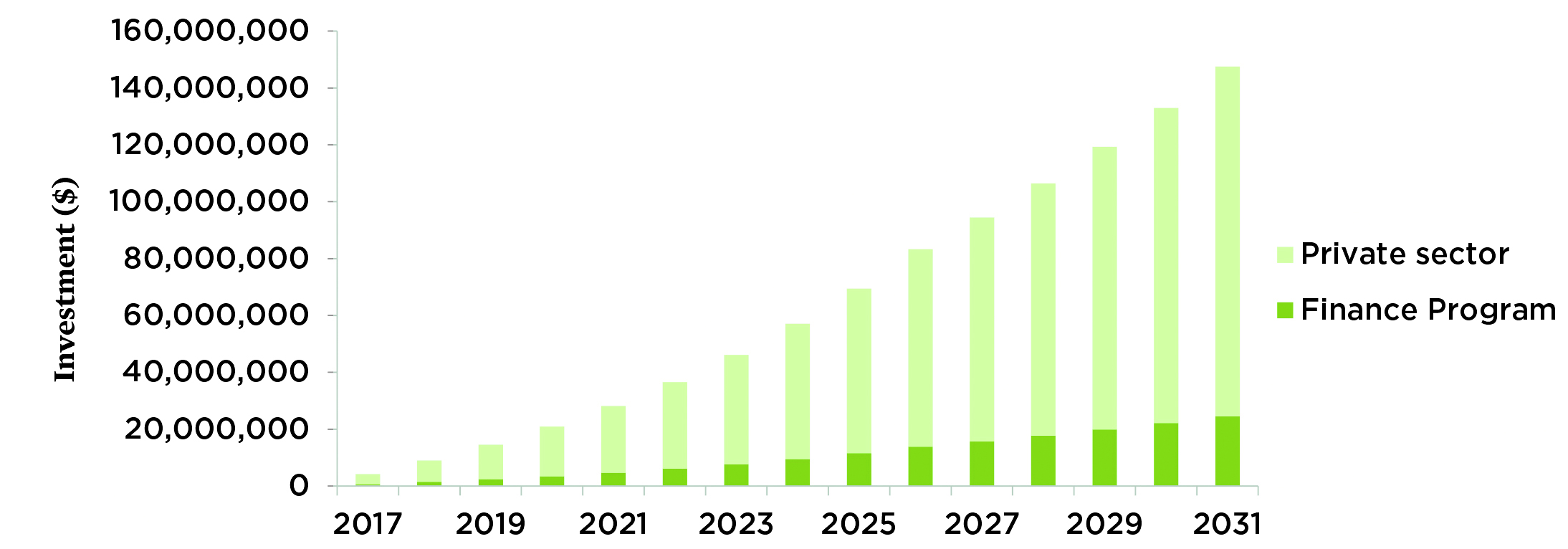 A Vermont clean energy financing program could leverage more than $123 million - Graphs from the Union of Concerned Scientists.