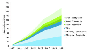 After 15 years, investments from a clean energy financing program would generate or save 176 GWh of electricity per year