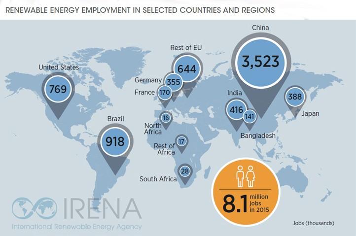 Non-hydro renewable energy jobs